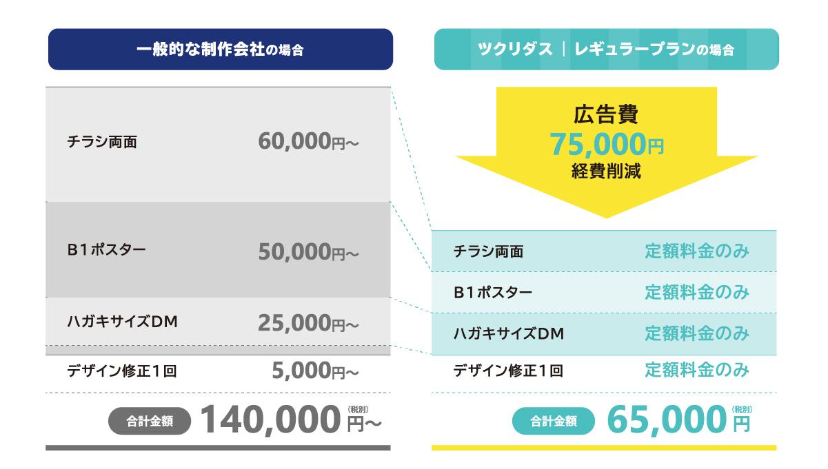 一般的な制作会社の場合とツクリダスのレギュラープランの場合の比較図